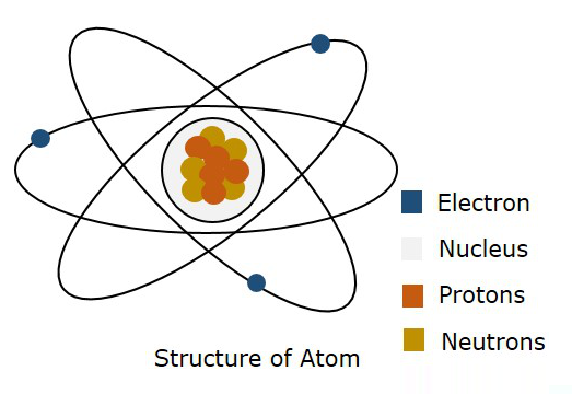 Structure of Atom_123120A