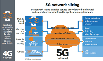 5G Network Slicing_040319A