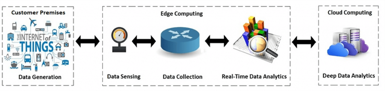 Distributed_Cloud_Edge_Computing_051320A
